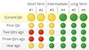 S.T.A.R. Indicators