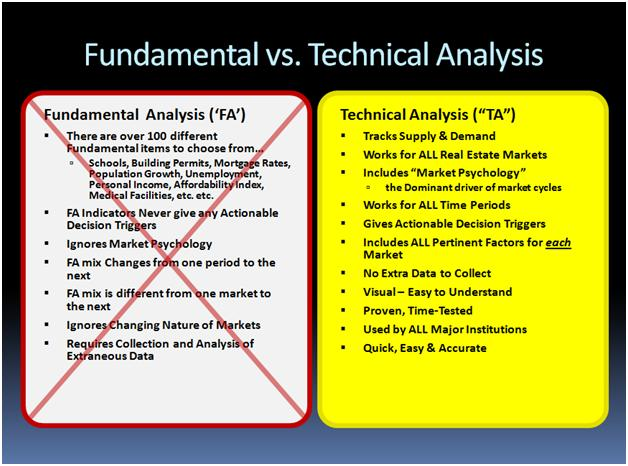 A side by side comparison of fundamental analysis with technical analysis, ultimately illustrating the ineffectiveness of fundamental analysis by crossing it out.