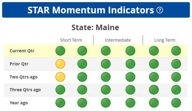 STAR Strongest Momentum States