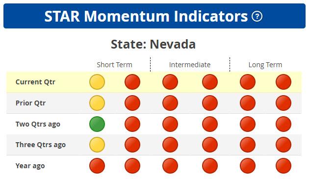 STAR Weakest Momentum States