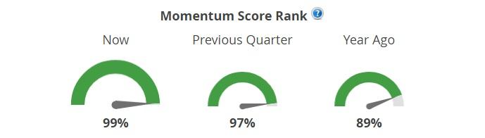 Summary Market Scoring Report
