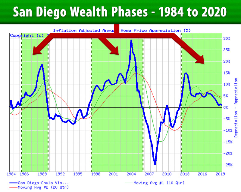 San Diego, California Wealth Phases 1985-2018- Inflation Adjusted Annual Home Price Appreciation Chart